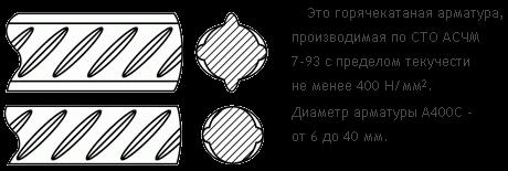 Арматура А400С