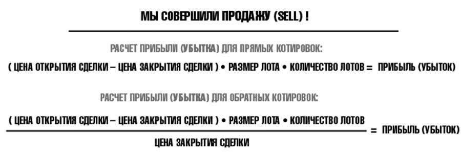 Сделка Sell