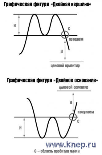 Фигура двойная вершина