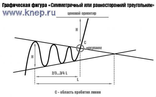 Симметричный или равносторонний треугольник