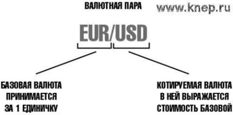 Что такое валютные котировки