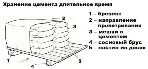 Правильный способ хранения мешков цемента