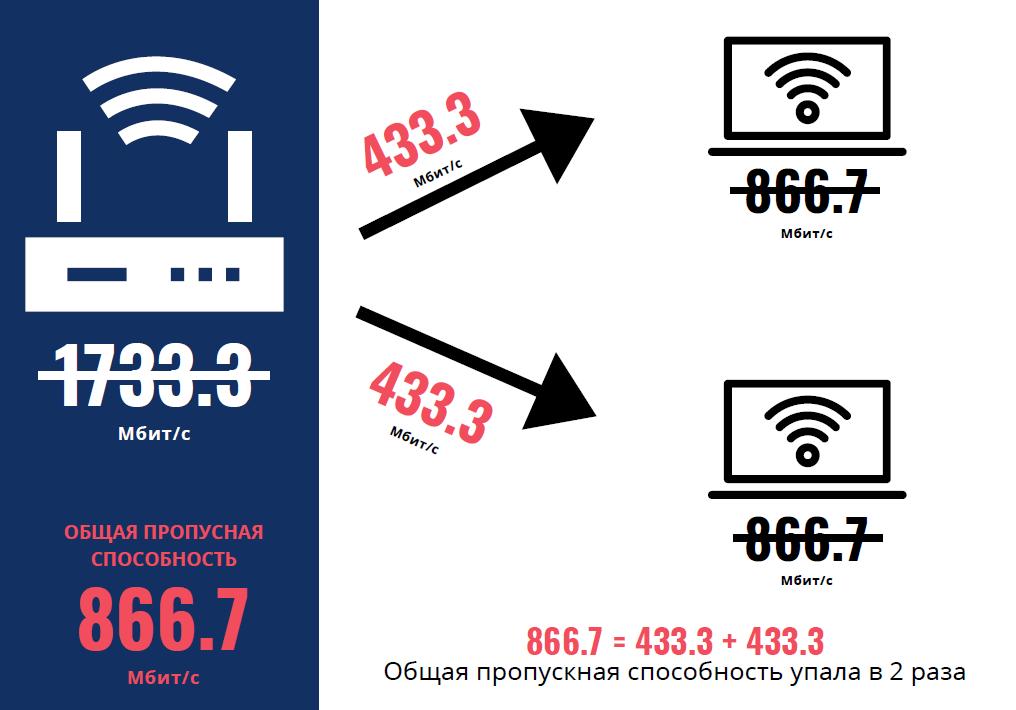 Много устройств потребляют Wi-Fi