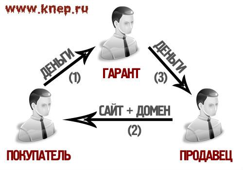 Изображение - Как продать сайт kak-prodat-sait-1