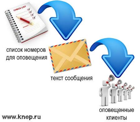 Программы для рассылки смс