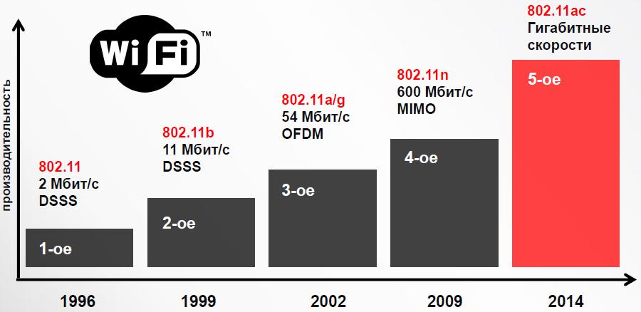 Версия Wi-Fi 802.11ac